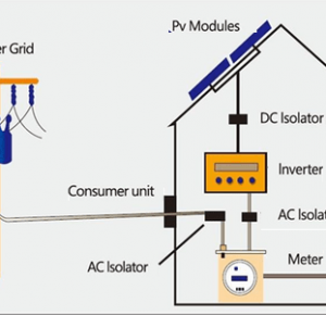 Мрежова Соларна Система - плюсове и минуси