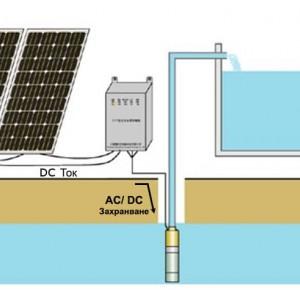 Соларна помпа. Принцип на работа на соларната помпа за вода.